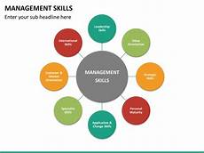 Types Of Managerial Skills Management Skills Powerpoint Template Sketchbubble
