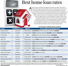 Compare Interest Rates Home Loan Best Home Loan Rates A Ready Reckoner Livemint