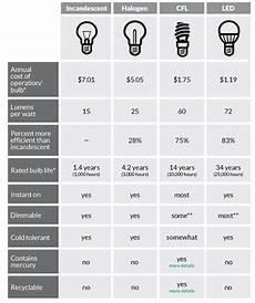 Comparison Of Incandescent And Led Light Bulbs Cfl S Vs Halogen Vs Fluorescent Vs Incandescent Vs Led