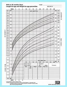 Toddler Percentile Chart For Height And Weight Height And Weight Chart For Baby Boys From The Center For