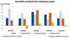 United States Gdp Chart By Year Gross Domestic Product By Industry Fourth Quarter And