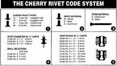 Blind Rivet Size Chart Blind Rivets Guide To Choosing The Correct Rivets