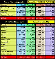 Ww1 Casualties Chart This Chart Shows The Casualties For The Countries That