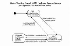 State Chart Diagram For Atm Ignou Dynamic Solver Mca 3rd Sem 032 Solved Assignment