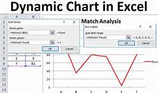 Excel Charts Samples Dynamic Chart In Excel Examples How To Create Dynamic