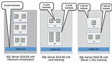 Sql Server Licensing Sql Server 2016 Licensing Tips To Help You Steer Clear Of