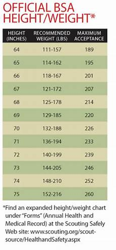 Bsa Weight Chart The Well Rounded Mama One Little Pound Boy Scouts And