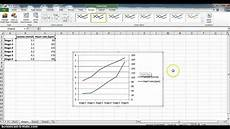 Excel Line Chart Two Y Axis Excel How To Plot A Line Graph With 2 Vertical Y Axis