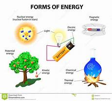 Light Energy To Electrical Energy Examples Forms Of Energy Stock Vector Illustration Of Math