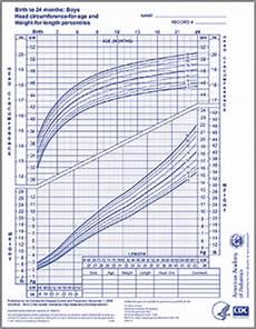 Pediatric Growth Chart Boy Who Growth Chart Boys 0 24 Months Aap