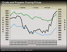 Lp Price Chart Propane Inventory Prices Climb Here S Why Lp Gas