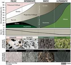 Rock Characteristics Chart Igneous Rock Classification Revised Med Physical Geology