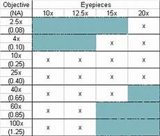 Telescope Eyepiece Magnification Chart Microscope World Blog Microscope Resolution And Empty