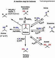 Organic Reactions Organic Chemistry Study Tips Reaction Maps Master