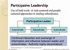 Participative Leadership Leadership Style
