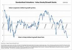 Growth Vs Value Historical Chart Worried About The Stock Market During The Election White