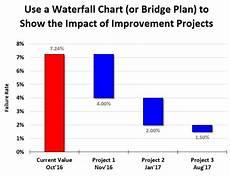 Bridge Chart Excel Create A Waterfall Chart Or Bridge Plan In Excel By Patrou