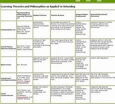 Educational Theorists And Their Theories Chart 1000 Images About Learning Theories On Pinterest