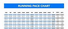 Race Predictor Chart How To Find The Right Pace For Your Half Marathon