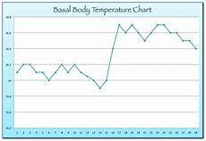Basal Body Chart When Basal Body Temperature Tracking Dr Watson