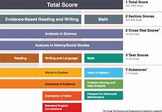 Scantron Score Chart 2018 Sat Subscores And Cross Test Scores Chariot Learning
