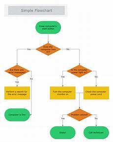 Flowchart Template Flowchart Diagram Mydraw