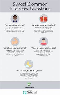 Typical Interview Questions Infographic How To Answer The 5 Most Common Interview