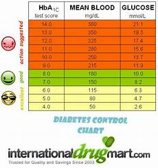 Diabetes Numbers Chart 25 Printable Blood Sugar Charts Normal High Low ᐅ