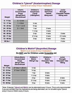 Infant Acetaminophen Dosing Chart By Weight Tylenol And Motrin Dosage Chart Tylenol 174 Acetaminophen