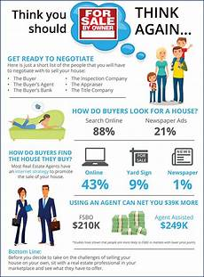 How To Sell Real Estate Property Thinking You Should Sell Your Home Yourself Think Again