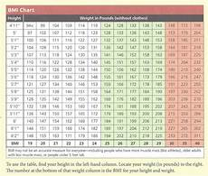 Bmi Chart Research Begins To Question Use Of Bmi Body Mass Index