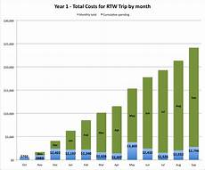 Tables And Graphs Charts Amp Tables Rtw Expenses