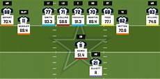 Dallas Cowboys 2012 Depth Chart 2016 Football Depth Charts Dallas Cowboys Pff