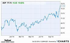 Adp Chart Why Automatic Data Processing Adp Stock Is Climbing