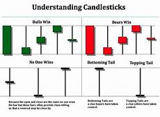 How To Understand Candlestick Chart How To Read Forex Candlesticks Signal Forccentova S Diary