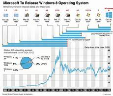 Microsoft History Timeline Upgrade To Windows 10 Now Or Later Ez Trading Computers