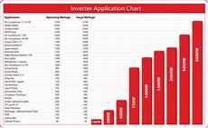 Solar Inverter Sizing Chart Inverter Sizing Chart Thor Manufacturingthor Manufacturing