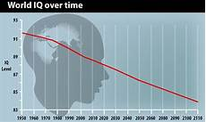 Iq Points Chart Are We Becoming More Stupid Iq Scores Are Decreasing