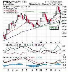 Uso Etf Chart Commodities Charts Crude Oil Futures Nymex Cl Uso