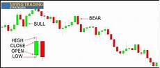 Trading Charts Explained How To Read Candlestick Charts In 7 Simple Steps