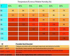 Indoor Humidity Chart Celsius Heat Index Charts Internet Accuracy Project