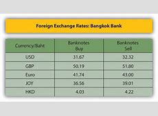 What Do We Mean by Currency and Foreign Exchange?