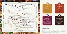Malts Chart Flavour Chart Scotch Whisky