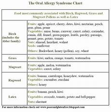 Allergy Syndrome Food Chart Allergy Syndrome Natural Cures With Lifestyle