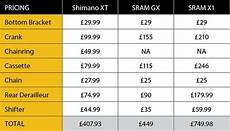 Shimano Gear Chart Shimano Xt 2016 Groupset Review Mbr