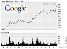 How to Buy Facebook / Google Stocks Online also Make $100