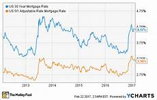 30 Year Mortgage Rates Chart Calculator 30 Year Vs 5 1 Arm Mortgage Which Should I Pick The
