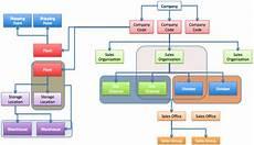 Sap Organizational Structure Sap Sd Enterprise Structure Erp Training Concepts