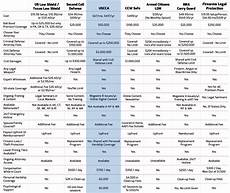 Uscca Comparison Chart Uscca Concealed Carry Ccw Insurance