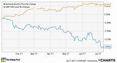 Ge Chart 9 Reasons To Be Hopeful For A General Electric Company